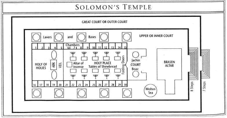 1 Kings 7 – The Construction and Furniture of the Temple