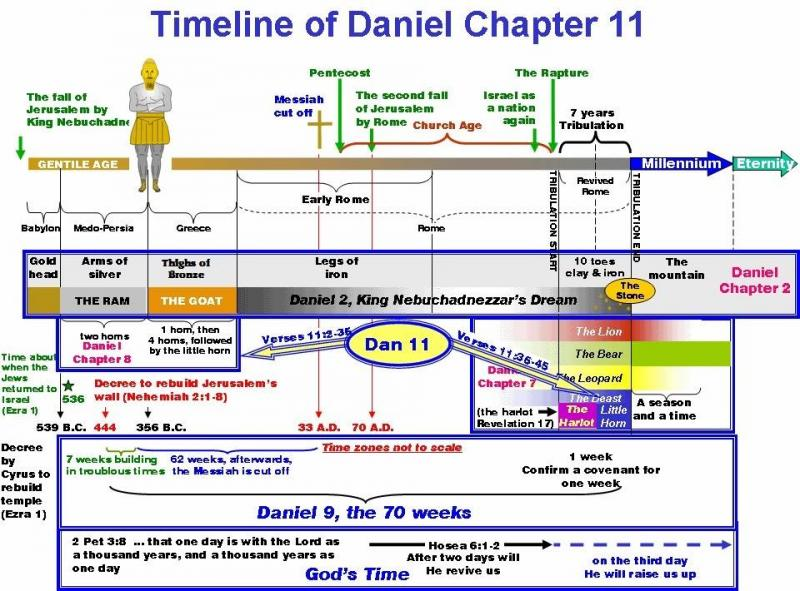 Daniel 11 – The Warring Kings of the North and the South
