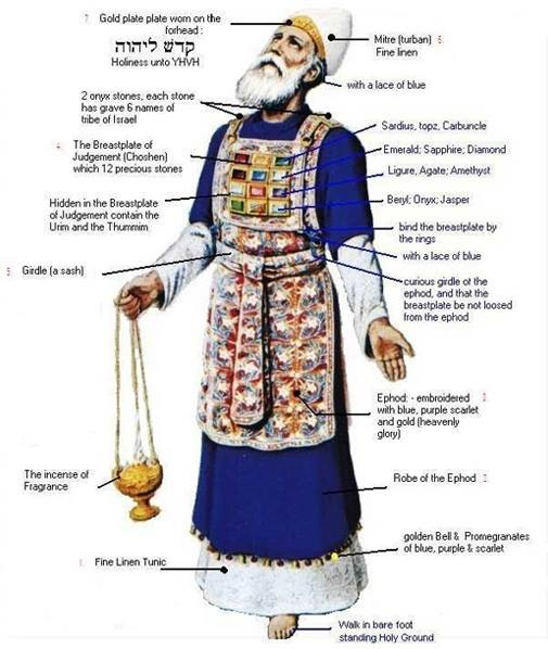 Exodus 28 – How the Priests Were Dressed