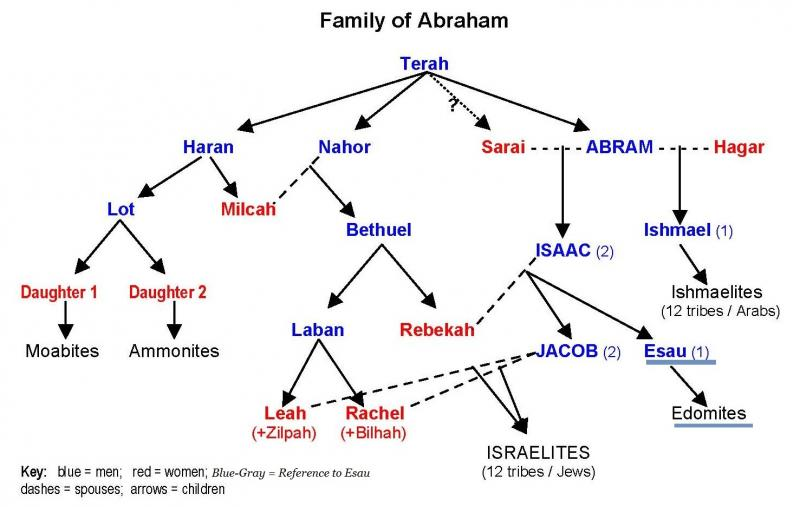 Genesis 36 – The Family and the Genealogy of Esau