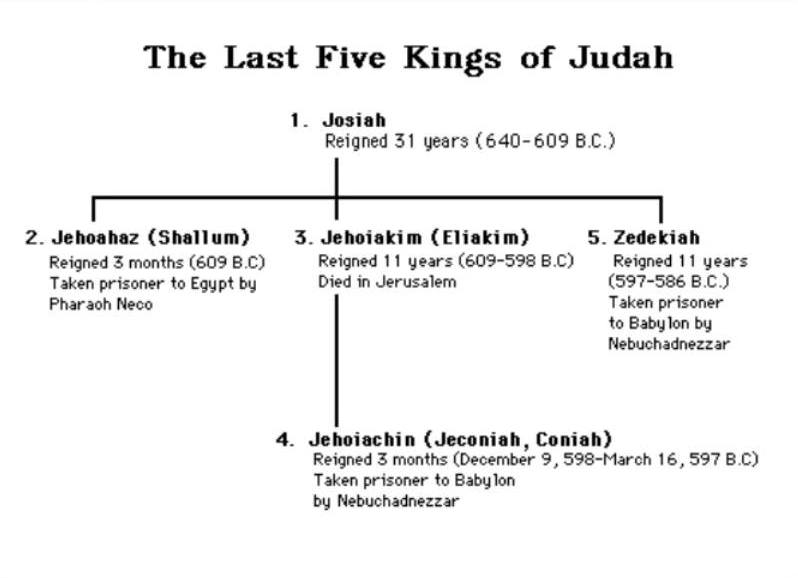 Jeremiah 22 – The Prophecies Against the Kings of Judah