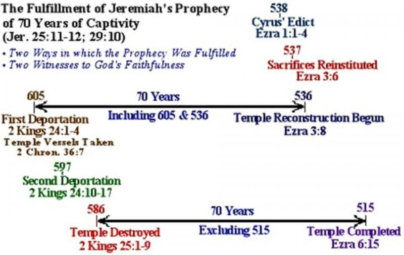Jeremiah 25 – GOD's Judgment of Seventy Years of Suffering, the Cup of Fury, and the Sword to all the Nations of the Earth